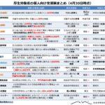 【一覧まとめ】厚生労働省の個人向け支援策(4/30時点)