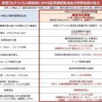 雇用調整助成金の緩和措置の詳細と法定三帳簿