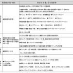 東京都【テレワーク助成金】募集要項まとめ