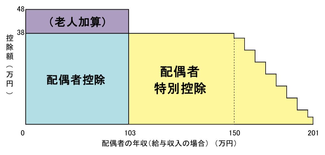 配偶者控除と配偶者特別控除額のイメージ図