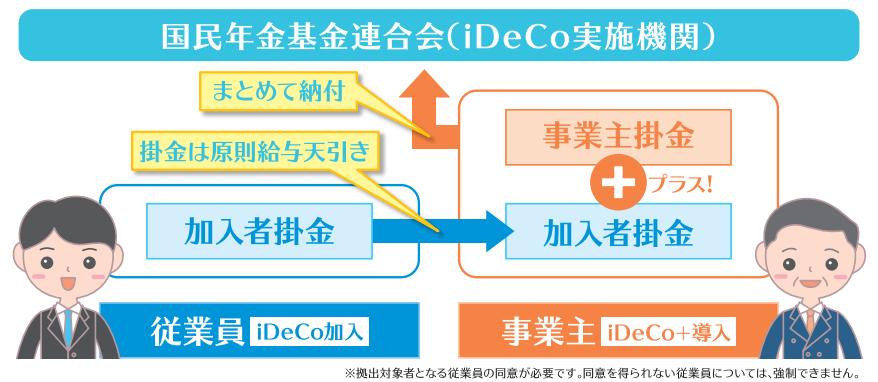 iDeCo+のリーフレット