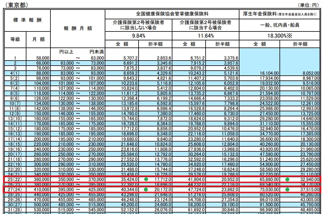 健康保険・厚生年金保険の保険料額表