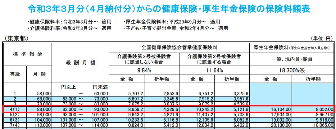 令和3年3月分(4月納付分)からの健康保険・厚生年金保険の保険料額表